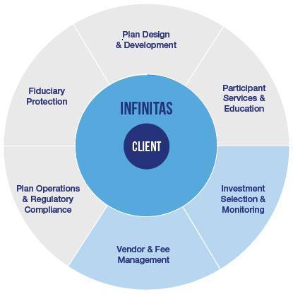 infinitas-client